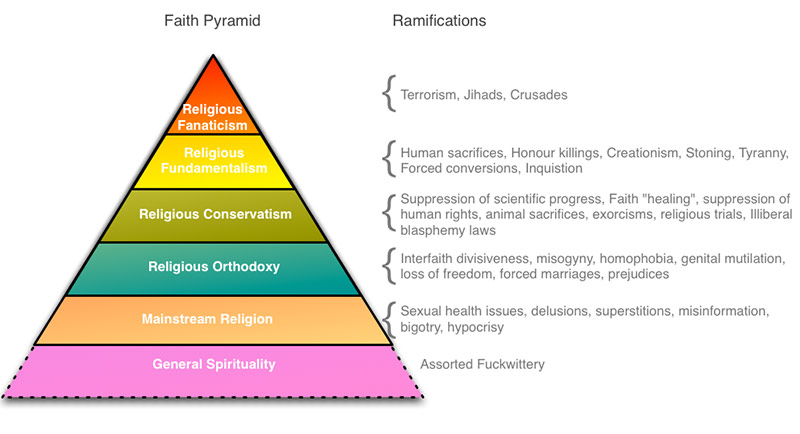 Faith pyramid