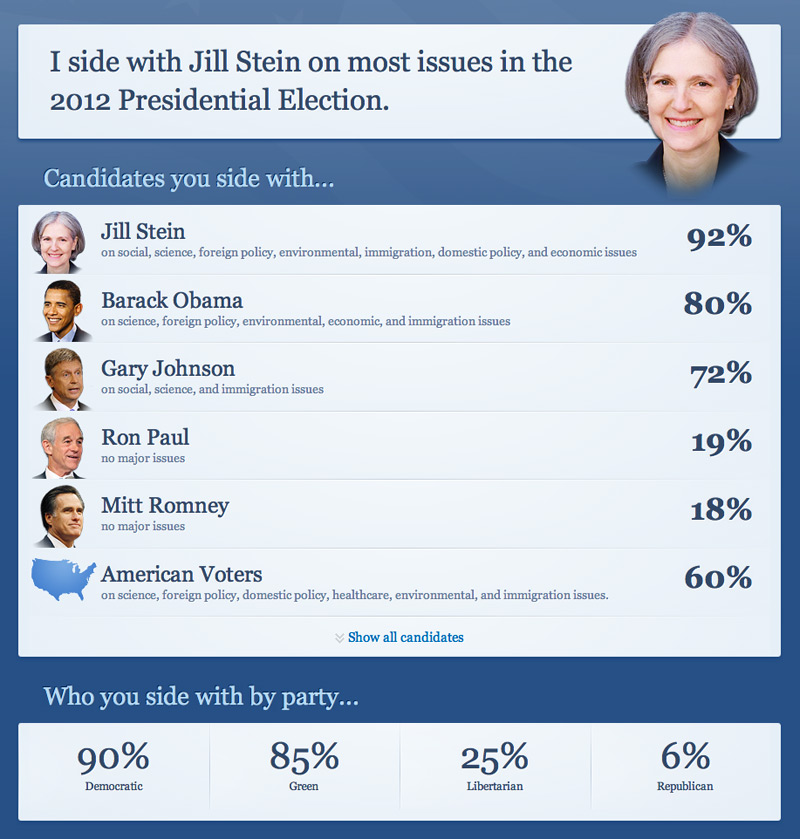 I side with Jill Stein on most issues in the 2012 Presidential Election.