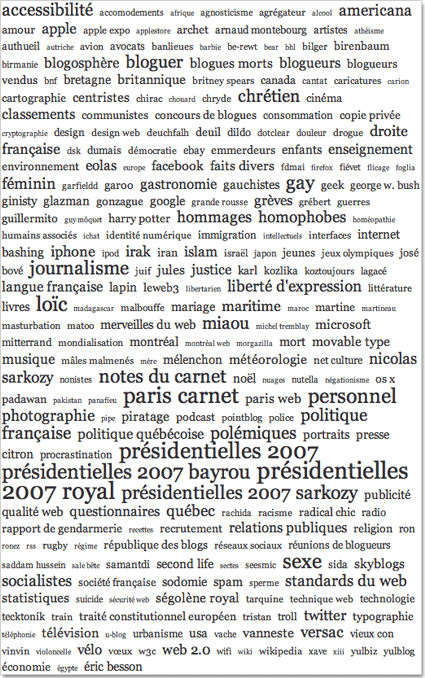 Nuage de tags du blogue Embruns.