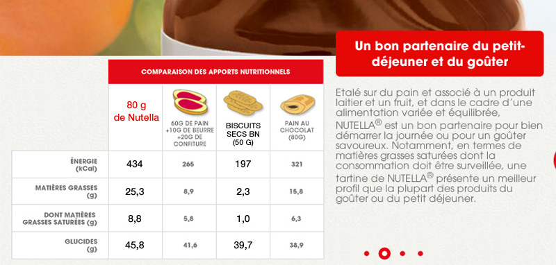 Comparaison nutritionnelle Nutella