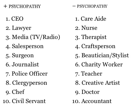 Which professions have the most psychopaths?