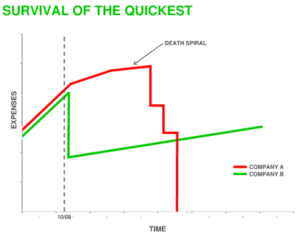 Survival Of The Quickest.