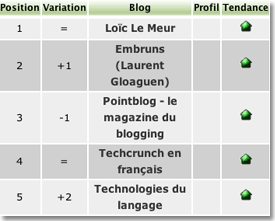 Top blogs France.